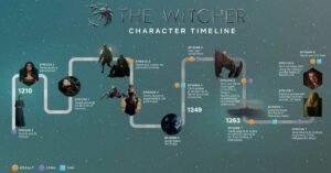 the witcher serie tv netflix infografica personaggi