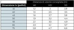 tabella dimensioni tv pollici distanza schermo risoluzione