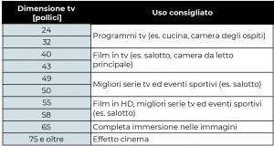 tabella dimensioni tv pollici uso consigliato stanza