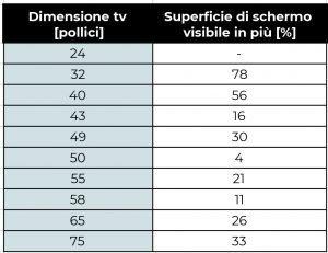 tabella dimensioni tv pollici superficie visibile schermo