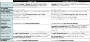 tabella confronto bonus tv decoder bonus rottamazione tv